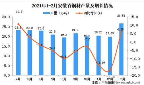 2021年1-2月安徽省铜材产量数据统计分析