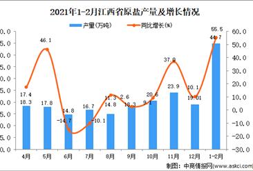 2021年1-2月江西省原盐产量数据统计分析