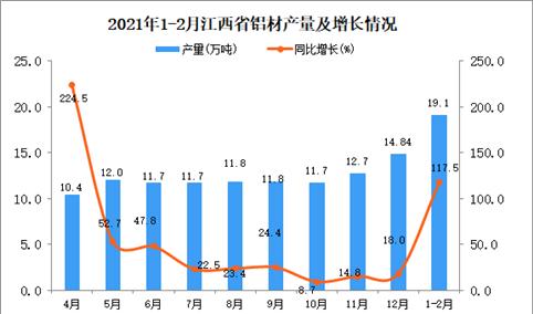 2021年1-2月江西省铝材产量数据统计分析