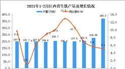 2021年1-2月江西省生铁产量数据统计分析