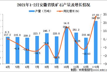 2021年1-2月安徽省铁矿石产量数据统计分析