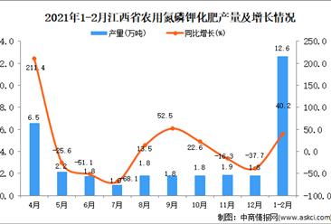 2021年1-2月江西省农用氮磷钾化肥产量数据统计分析