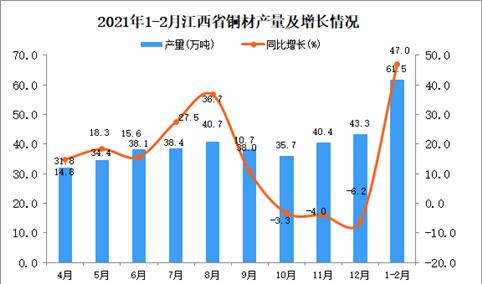 2021年1-2月江西省铜材产量数据统计分析