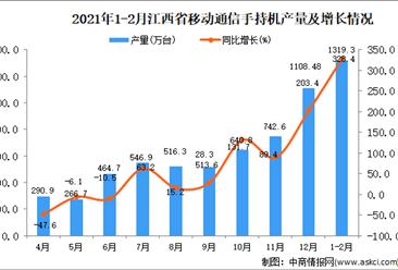 2021年1-2月江西省移动通信手持机产量数据统计分析