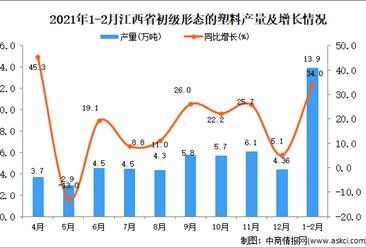 2021年1-2月江西省初级形态的塑料产量数据统计分析