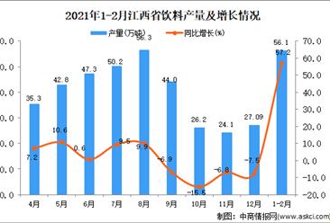 2021年1-2月江西省饮料产量数据统计分析