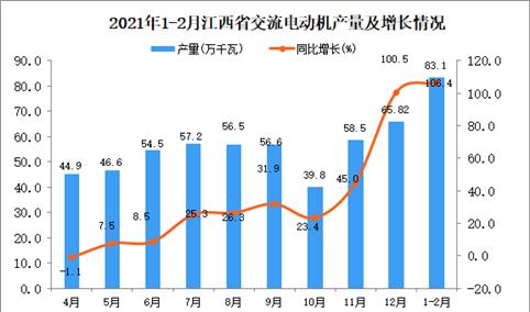 2021年1-2月江西省交流电动机产量数据统计分析