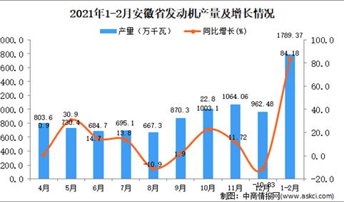 2021年1-2月安徽省发动机产量数据统计分析