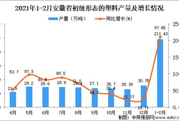 2021年1-2月安徽省初级形态的塑料产量数据统计分析