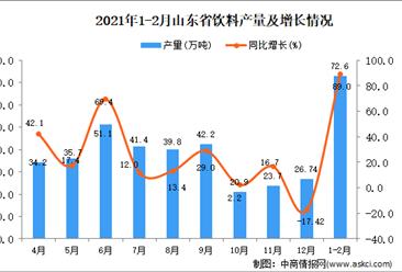 2021年1-2月山东省饮料产量数据统计分析