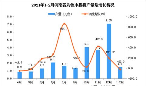2021年1-2月河南省彩色电视机产量数据统计分析