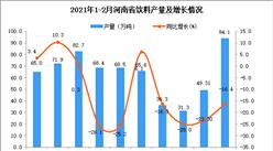 2021年1-2月河南省饮料产量数据统计分析