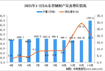 2021年1-2月山东省钢材产量数据统计分析