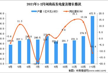 2021年1-2月河南省发电量数据统计分析