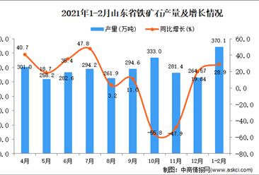 2021年1-2月山东省铁矿石产量数据统计分析