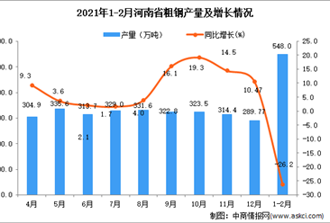 2021年1-2月河南省粗钢产量数据统计分析