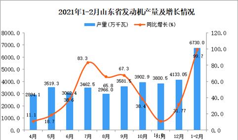 2021年1-2月山东省发动机产量数据统计分析