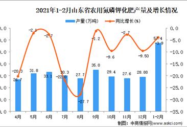 2021年1-2月山东省农用氮磷钾化肥产量数据统计分析