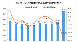 2021年1-2月河南省机制纸及纸板产量数据统计分析
