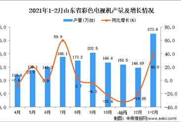 2021年1-2月山东省彩色电视机产量数据统计分析