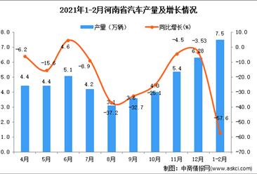 2021年1-2月河南省汽车产量数据统计分析