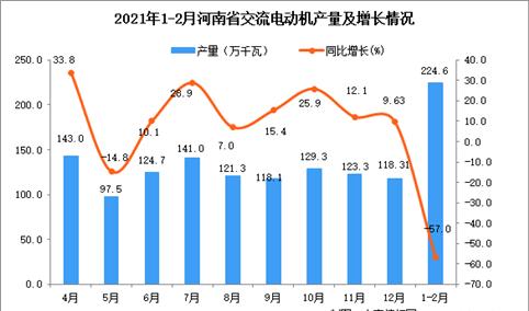 2021年1-2月河南省交流电动机产量数据统计分析
