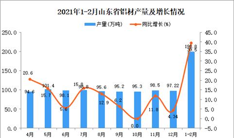 2021年1-2月山东省铝材产量数据统计分析