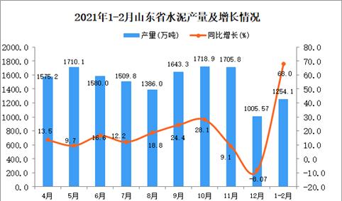2021年1-2月山东省水泥产量数据统计分析