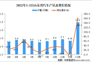 2021年1-2月山东省汽车产量数据统计分析