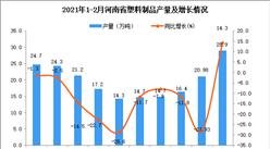 2021年1-2月河南省塑料制品产量数据统计分析