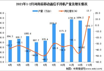 2021年1-2月河南省移动通信手持机产量数据统计分析