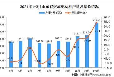 2021年1-2月山东省交流电动机产量数据统计分析