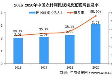 2021年中国农村电商行业发展现状分析:农村网络零售额持续增长(图)