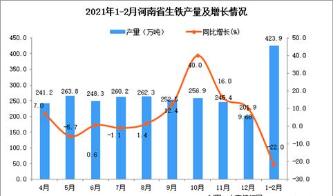 2021年1-2月河南省生铁产量数据统计分析