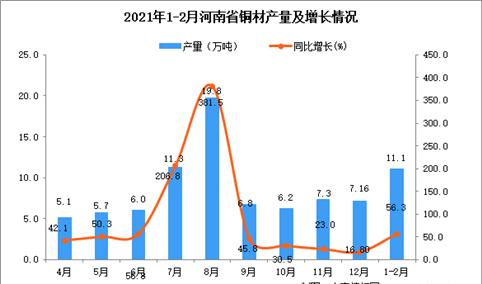 2021年1-2月河南省铜材产量数据统计分析