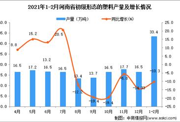 2021年1-2月河南省初级形态的塑料产量数据统计分析