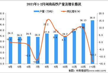 2021年1-2月河南省纱产量数据统计分析