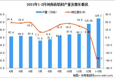 2021年1-2月河南省铝材产量数据统计分析