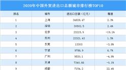 2020年中国外贸进出口总额城市排行榜TOP10:哪些城市受疫情影响大?