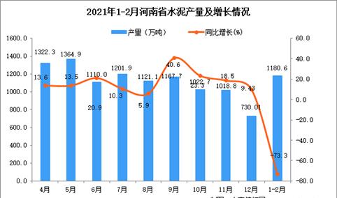 2021年1-2月河南省水泥产量数据统计分析