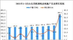 2021年1-2月山东省机制纸及纸板产量数据统计分析
