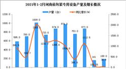 2021年1-2月河南省包装专用设备产量数据统计分析