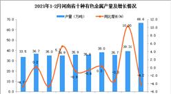 2021年1-2月河南省十种有色金属产量数据统计分析