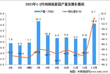 2021年1-2月河南省原盐产量数据统计分析