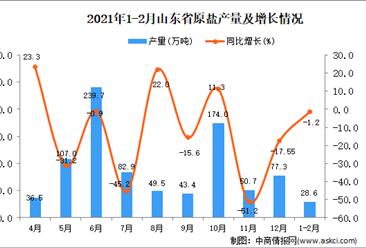 2021年1-2月山东省原盐产量数据统计分析