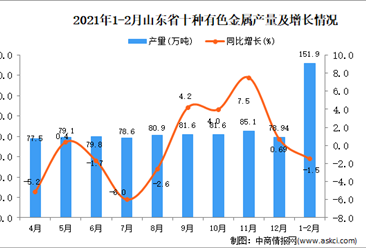 2021年1-2月山东省十种有色金属产量数据统计分析