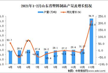 2021年1-2月山东省塑料制品产量数据统计分析