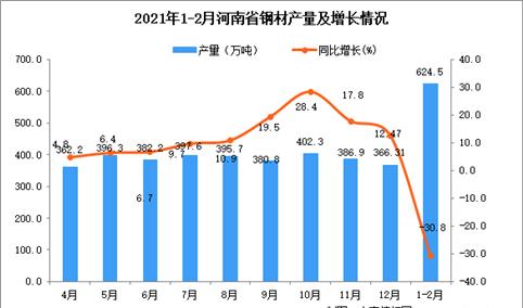 2021年1-2月河南省钢材产量数据统计分析