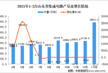 2021年1-2月山东省集成电路产量数据统计分析
