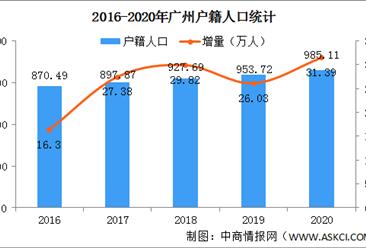 2020年广州户籍人口大数据分析:户籍人口增加31.39万 出生人口增加0.88万(图)